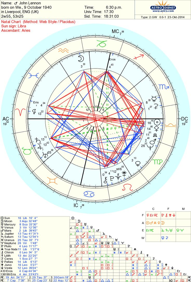 9 best astrology charts images on pinterest astrology chart free chart 100 nvjuhfo Choice Image