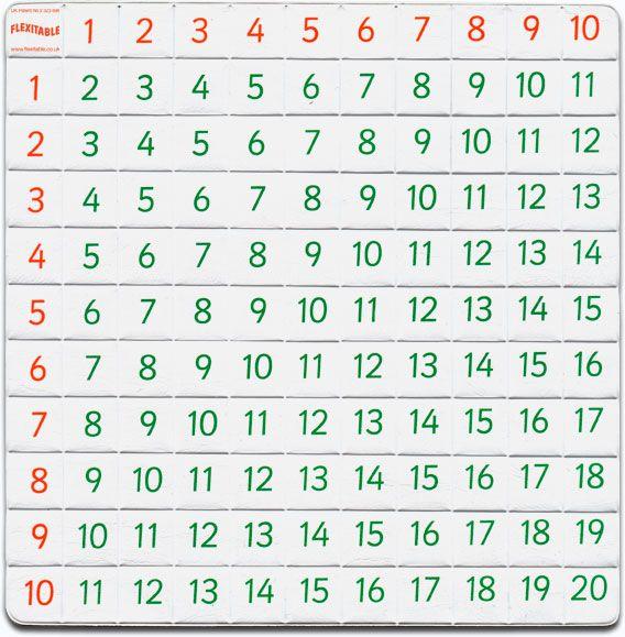 Addition Subtraction Chart Printable Addition