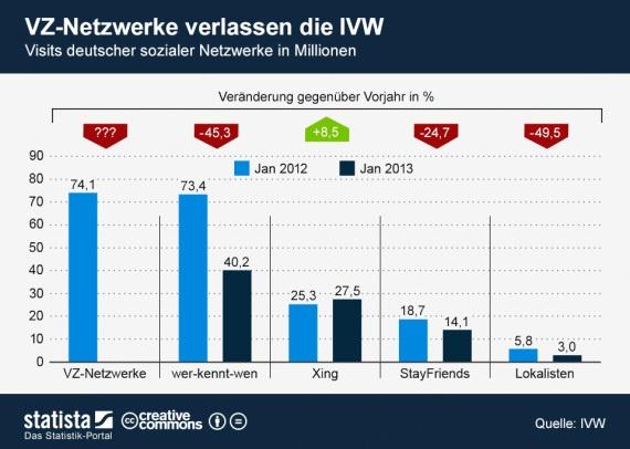 Soziale Netzwerke in Deutschland - Statistiken 2013
