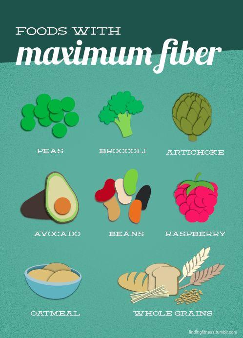 La fibra en la comida