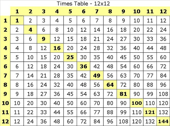 Best  Times Table Chart Ideas On   Multiplication