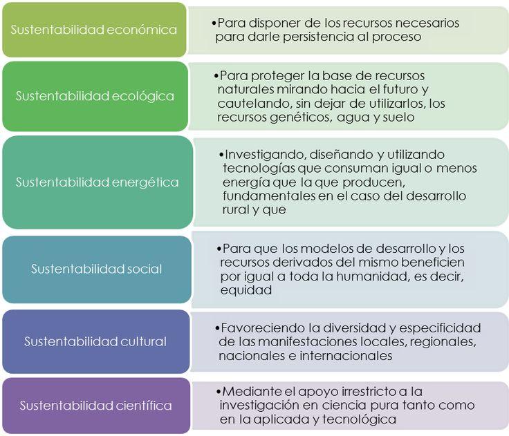 tipos de sustentabilidad Desarrollo sustentable. Concepto y ejemplos de proyectos
