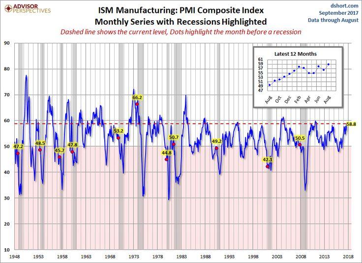 ISM制造业PMI