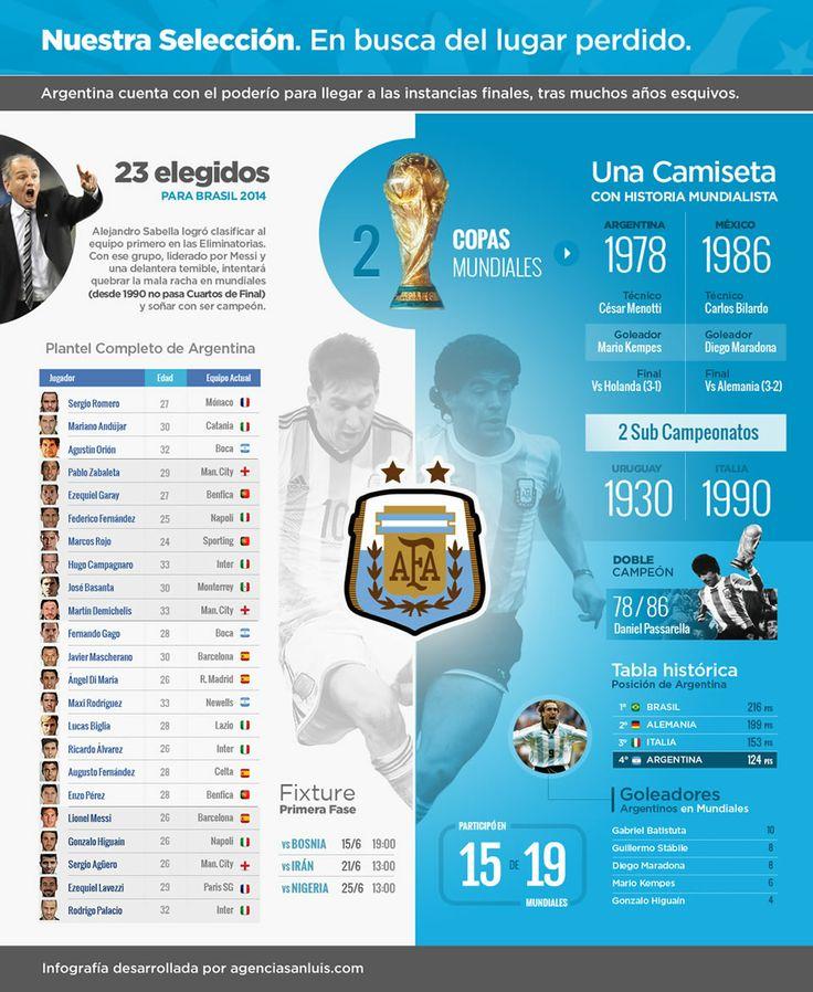 Infografia. Mundial de Futbol Brasil 2014. Copa Mundial de la FIFA Brasil 2014. …