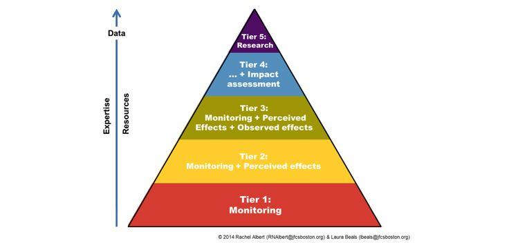More Great Online Resources u2013 Measurement \ Surveys Knowledge - program evaluation