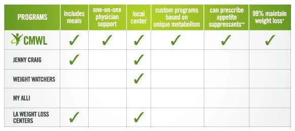 FPSR's Medical Weight Loss Center, see how it differs from other diet plans! This program has a 99% success rate!!