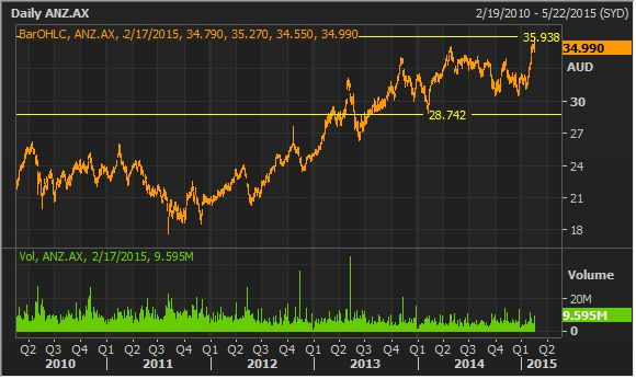 ANZ Bank Stock Research