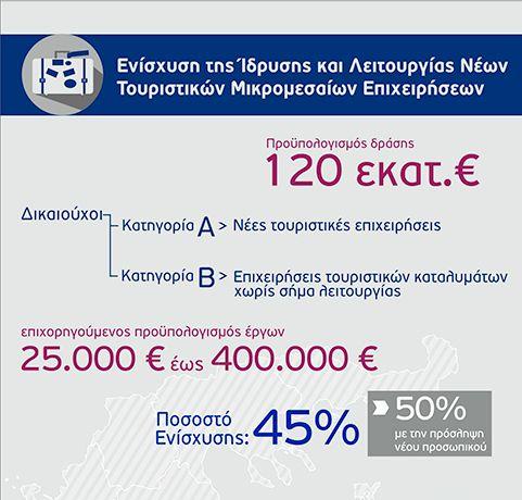 ίδρυση και λειτουργία νέων τουριστικών επιχειρήσεων