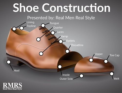 Dress Shoe Construction Explained | Guide To Men's Shoes | Footwear Anatomy