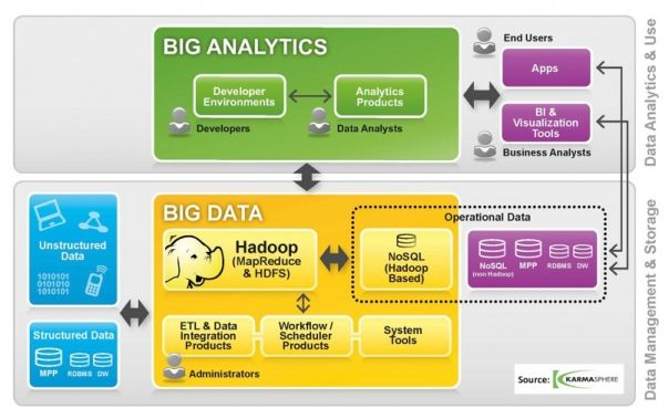 What it really means when someone says'Hadoop' http://bigdata.kompetency.com/big-data/big-data-value-for-small-and-medium-businesses/