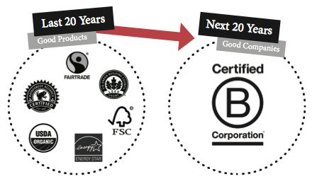 What's the Difference Between Certified B Corps and Benefit Corps?