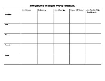 What a great table to for children to organize their facts about vertebrates! This table provides a fun template for students to easily compare and contrast the characteristics of vertebrates.
