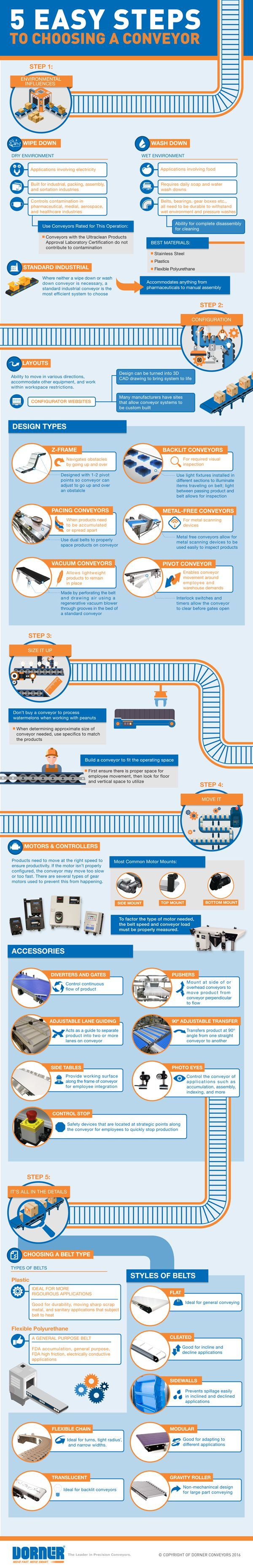 While conveyors have the seemingly simple task of moving an object from point A to point B, this activity has evolved over time to become a highly efficient process that's an integral component of all material handling systems. Finding a conveyor that matches the performance requirements needed for your application can be a complicated and overwhelming task. This infographic from Dorner lays out five easy steps in choosing a conveyor system.