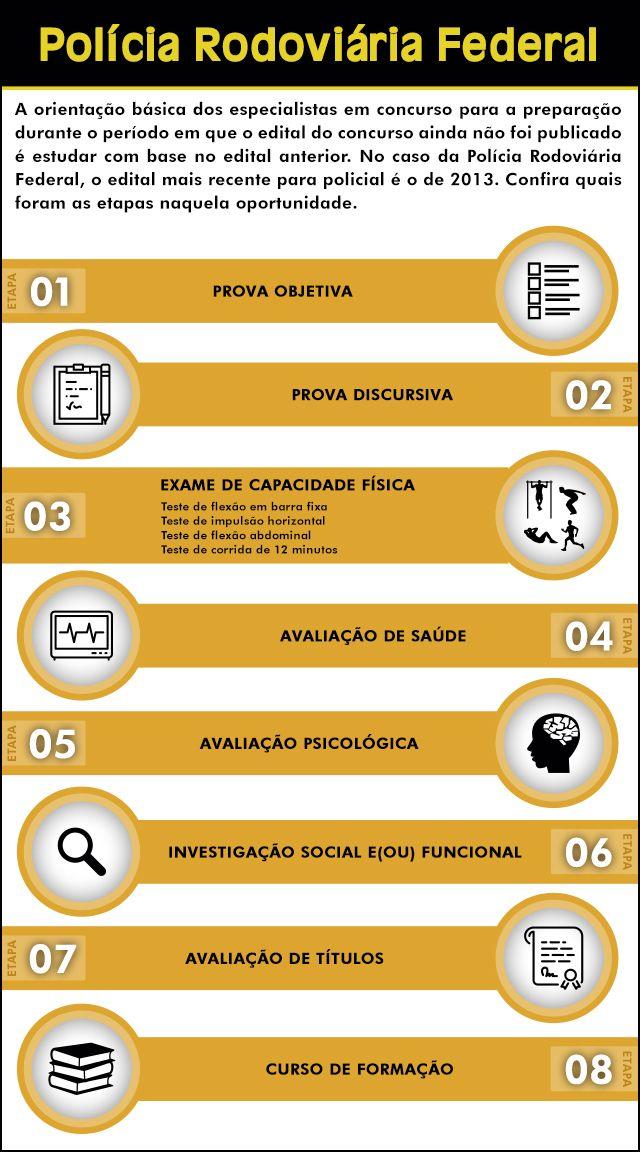 Estudando para o próximo concurso #PRF? Confira quais foram as etapas do último concurso para o órgão. #concursopúblico #folhadirigida #preparação