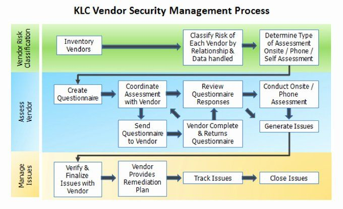 Vendor Risk Assessment Template Unique Klc Consulting Cyber Security Services Assessment Security Assessment Templates