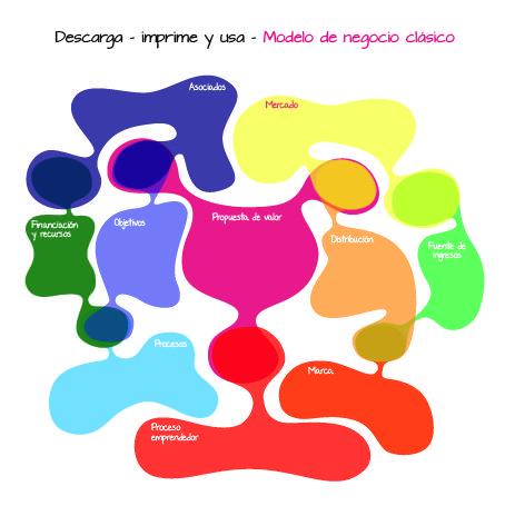 Modelo de negocio desde el pensamiento de diseño, http://www.businesslifemodel.com/#!feedback/c17yd