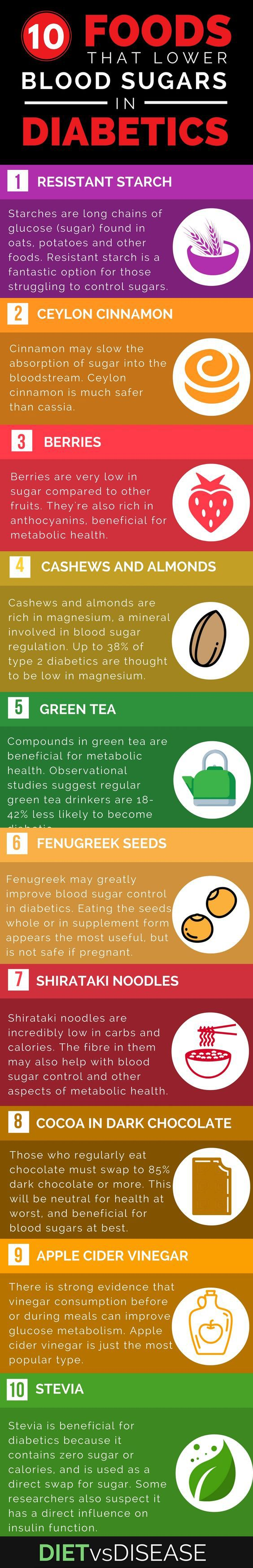 Maintaining low blood sugar levels can be difficult for diabetic patients. While a low carb diet appears to be useful on the whole, there are also many foods shown to help. Either by lowering blood sugars andor improving insulin sensitivity. For more information on each food