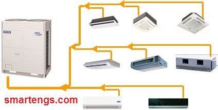 Variable refrigerant flow &Variable refrigerant volume VFD & VFV - تدفق سائل التبريد المتغير& حجم سائل التبريد المتغير VFD& VFV | smartengs