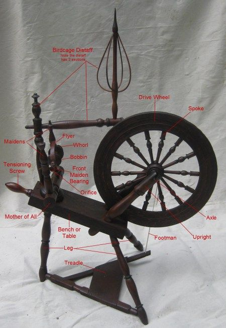 Anatomy of a spinning wheel. Saxony for illustration.