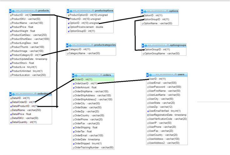 Ecommerce Database Design Database Design Database Design