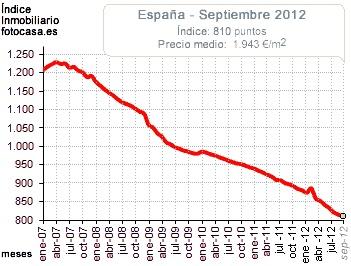 Indice Fotocasa de precios de la vivienda en España. Se ha pinchado la burbujaa inmobiliaria...