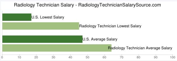 the 25+ best radiology technician salary ideas on pinterest | rad, Human Body