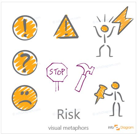 RIsk symbols - abstract concept visualization by PowerPoint. Uncertainty, insecureness, question mark, exclamation point, caution pictogram, traffic stop sign, doodled hammer, a man, hit by lightning, a person with a pin. Scribble editable infographics images.