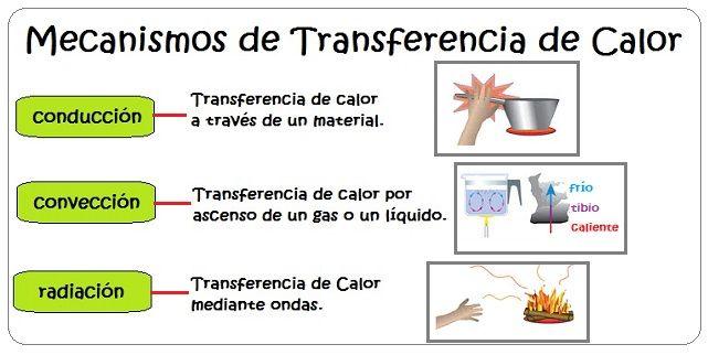Mecanismos De Transferencia De Calor Para Ninos Calor Y Temperatura Calor Fisica Transmision De Calor