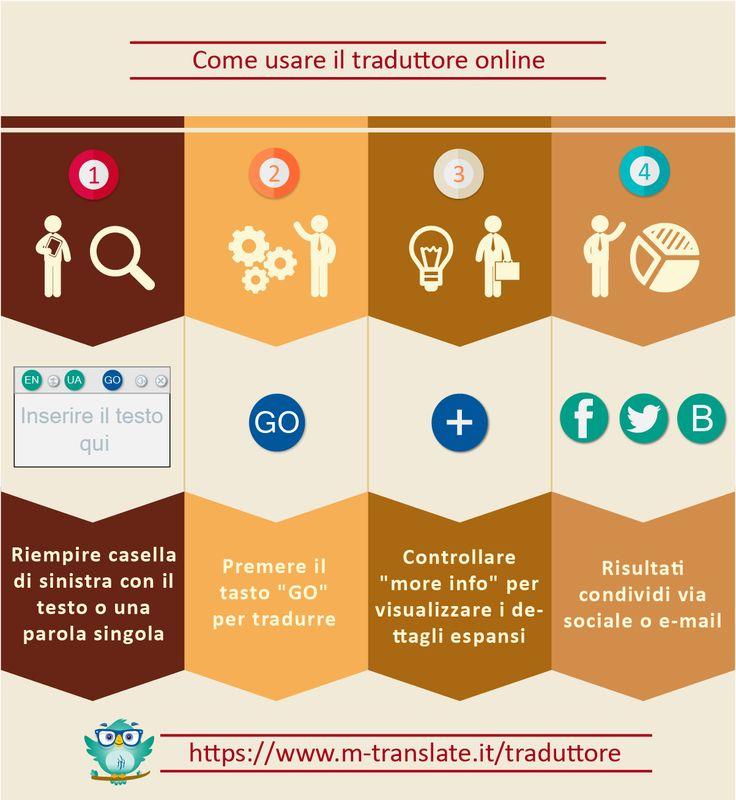 Come usare il traduttore online