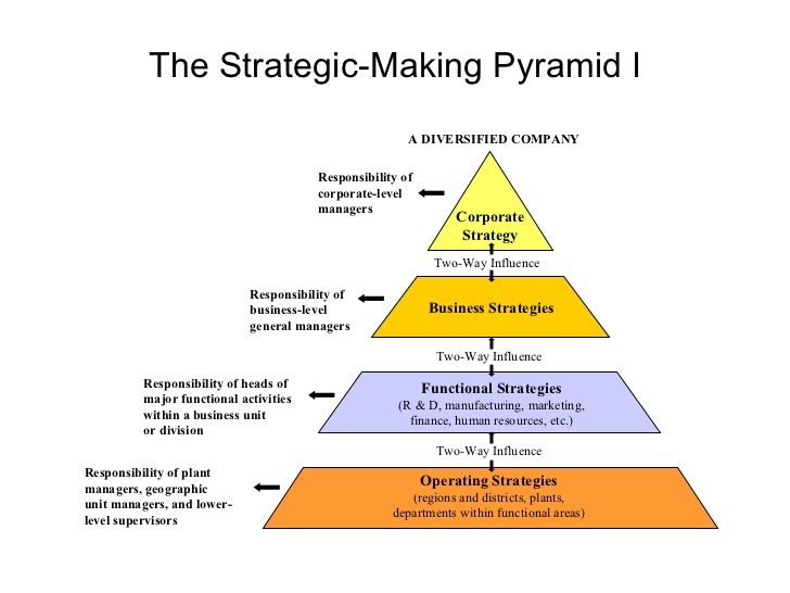 aol strategic decision making and corporate Strategic decision-making processes: the role of management and context 1 strategic decision-making, rationality, politics, strategic decisions on corporate strategies (miller and toulouse 1986 finkelstein and hambrick 1990), on.