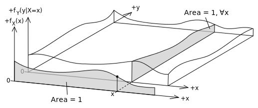 Continuous event space specification - Bayes' theorem - Wikipedia, the free encyclopedia