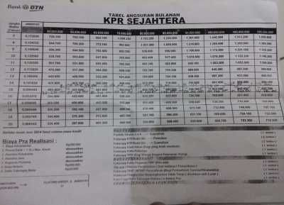 Download Tabel Angsuran KPR BTN Sejahtera FLPP 2015