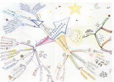 Le mappe mentali per memorizzare, individuare e focalizzare le idee