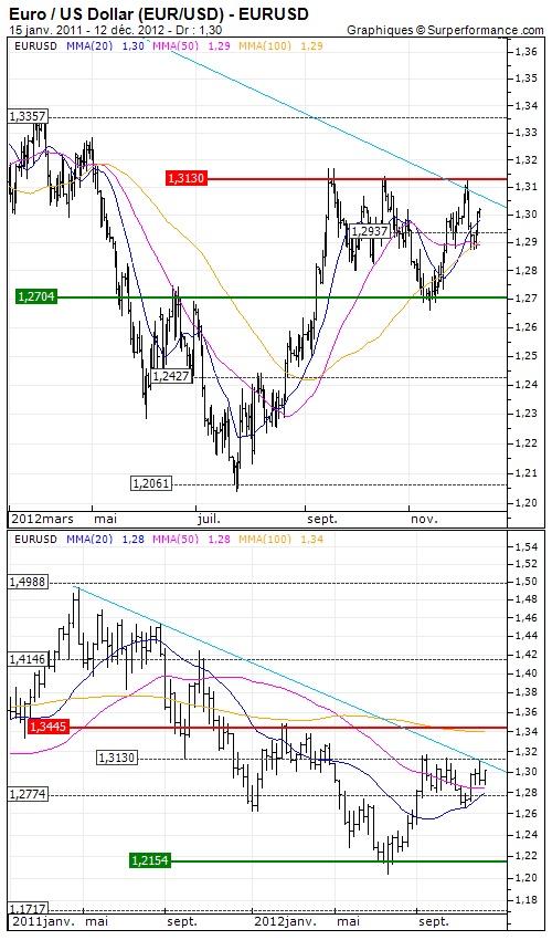 Analyse long terme Euro / US Dollar (EUR/USD) : Haut du range dans le viseur des cambistes | Opinion : Positive au dessus de $1.2774 > Objectif de cours : 1.3445 USD - http://www.zonebourse.com/EURO-US-DOLLAR-EUR-USD-4591/analyses-bourse/Haut-du-range-dans-le-viseur-des-cambistes-33521/