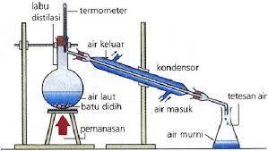Pendidikan: Distilasi (metode fisik untuk mendisain campuran)