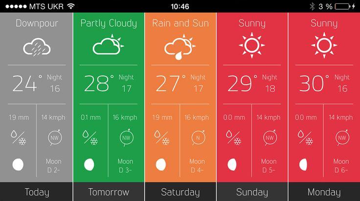 "Artem Svitelskyi | Weather App ""Outside the window"""
