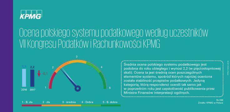 Polski system podatkowy według uczestników VII Kongresu Podatków i Rachunkowości KPMG → | Średnia ocena polskiego systemu podatkowego jest podobna do roku ubiegłego i wynosi 2,2 (w pięciostopniowej skali).