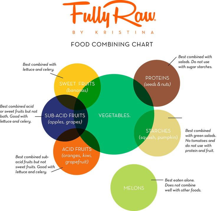Food combining - Helpful chart for those having any digestion issues on Raw Till 4 program