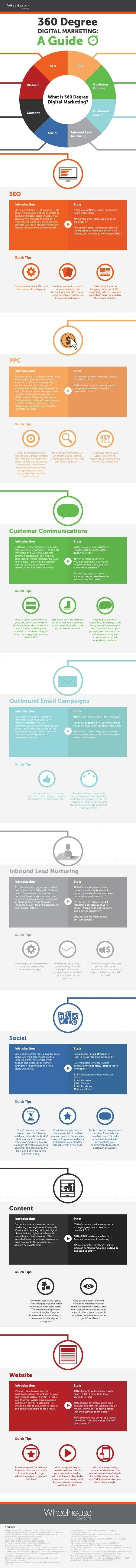 Marketing Strategy - Tips for Creating a 360-Degree Approach to Your Digital Marketing [Infographic] : MarketingProfs Article