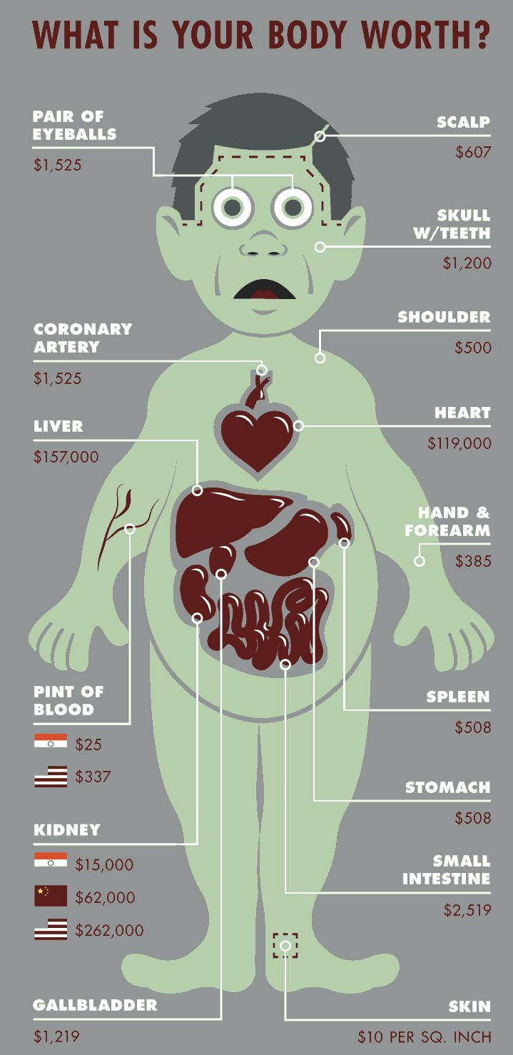 What your body is worth on the black market