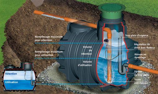 Installation de systèmes de récupération d'eau de pluie.