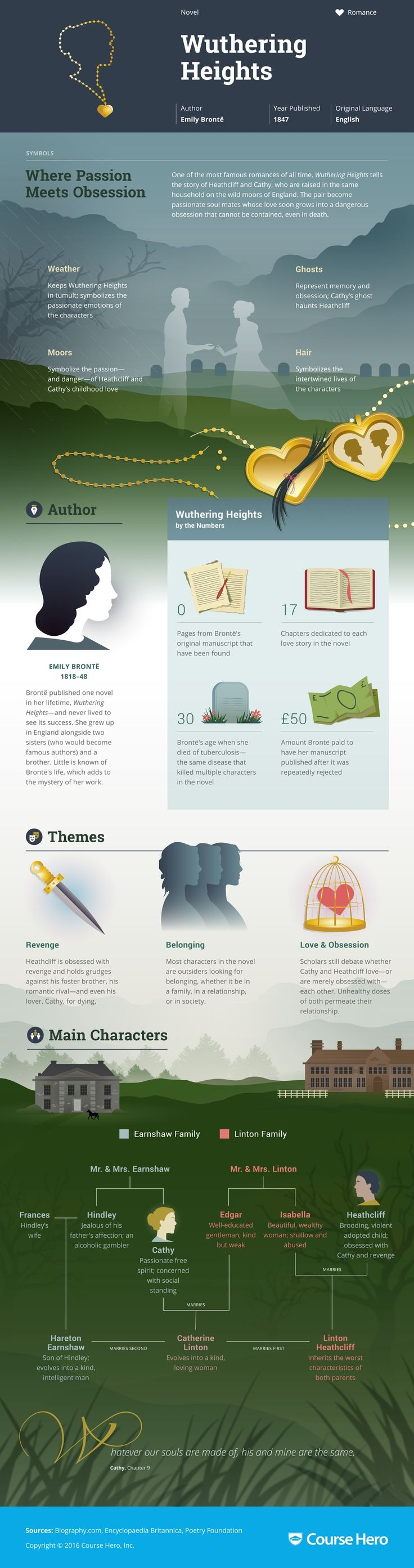 Pinterest - mutinelolita -Wuthering Heights Infographic | Course Hero