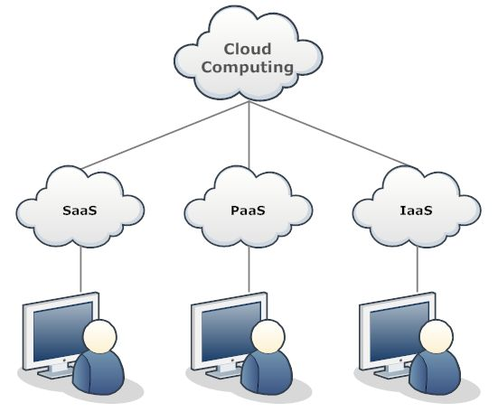 19 Best Network Diagrams Images On Pinterest Cloud Computing