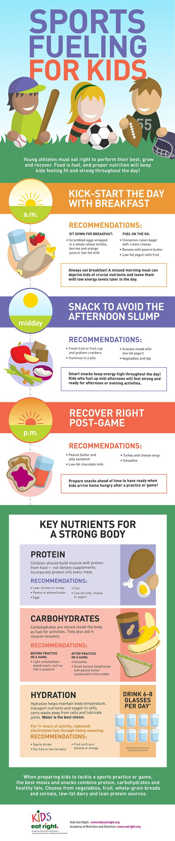 Learn about nutrition with this infographic from the Academy of Nutrition and Dietetics to learn about feeding kids the right thing for sports! #EatWell