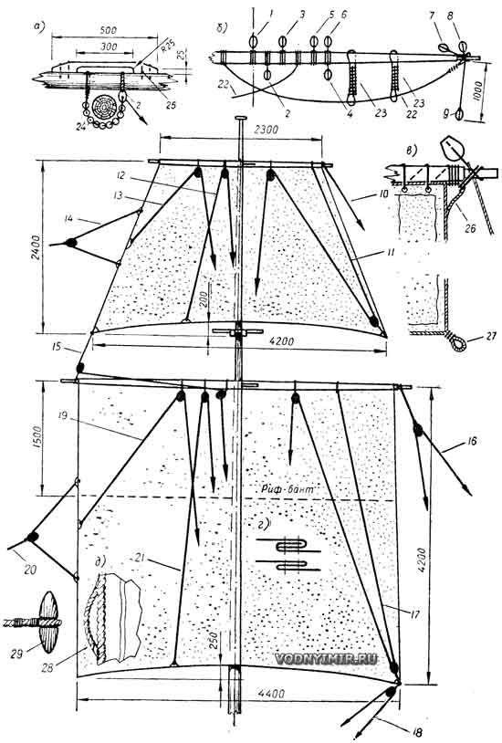Размеры и такелаж парусов на фок-мачте бригантины (фок и фор-марсель)
