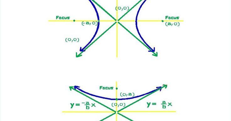 """Cómo resolver hipérbolas. Una hipérbola es un tipo de sección cónica que se forma cuando las dos mitades de una superficie cónica circular se cortan por un plano. El conjunto de puntos comunes para estas dos figuras geométricas forman un conjunto. El conjunto es todos los puntos """"D"""", por lo que la diferencia entre la distancia de """"D"""" a los focos """"A"""" y """"B"""" es una constante ..."""