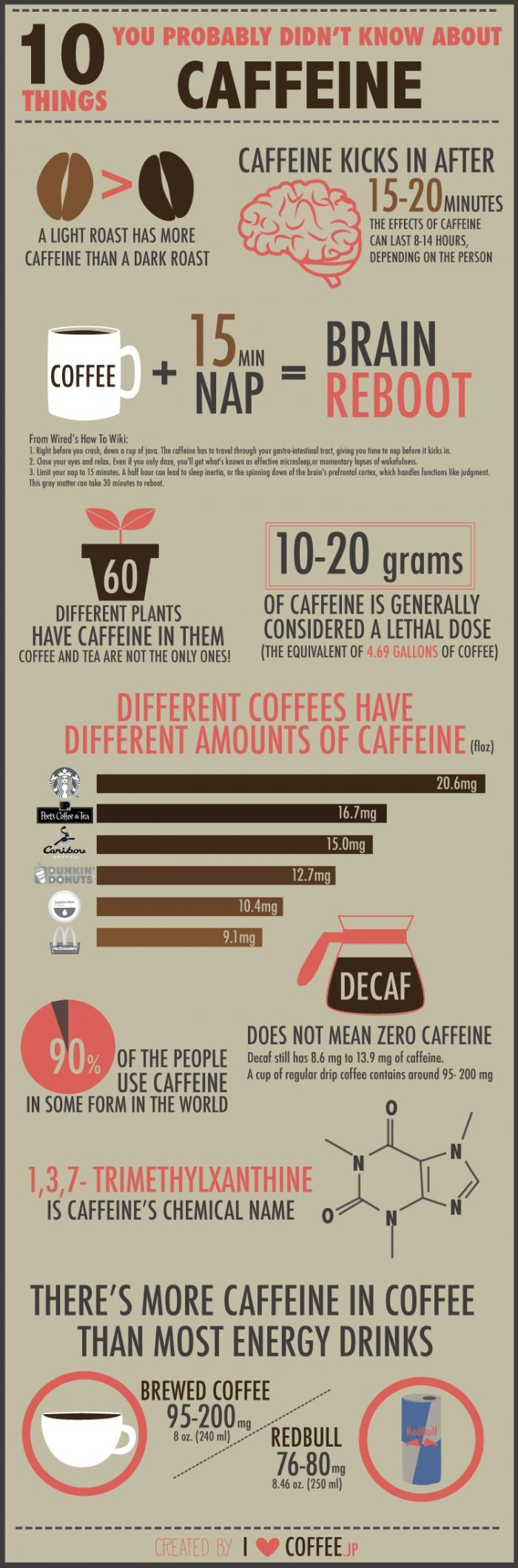 10 Things I Already Knew About Caffeine...and yet I ♥ you, caffeine. ..I ♥ you