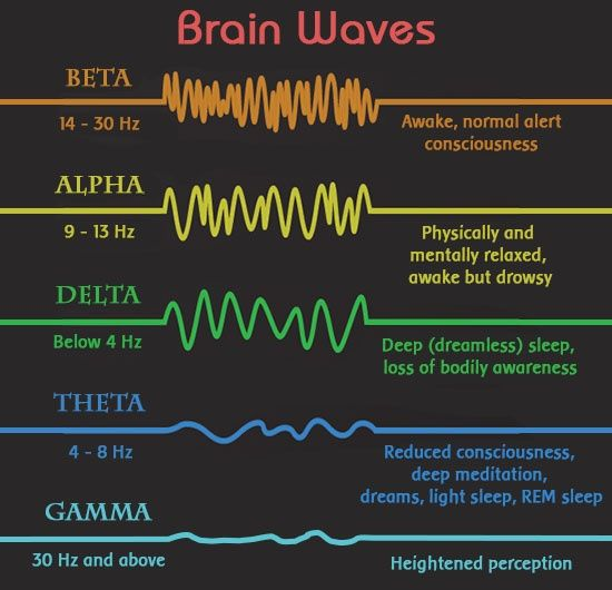 brain waves frequency chart - Google Search