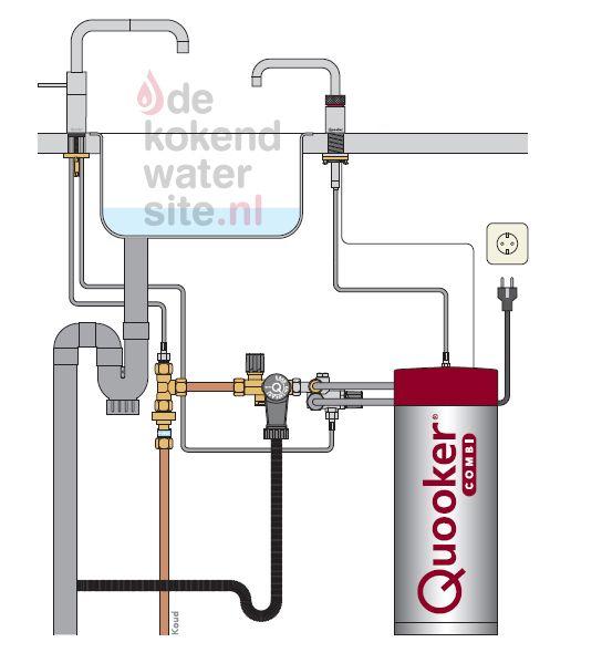 Aansluiten Quooker Nordic kraan met Combi boiler