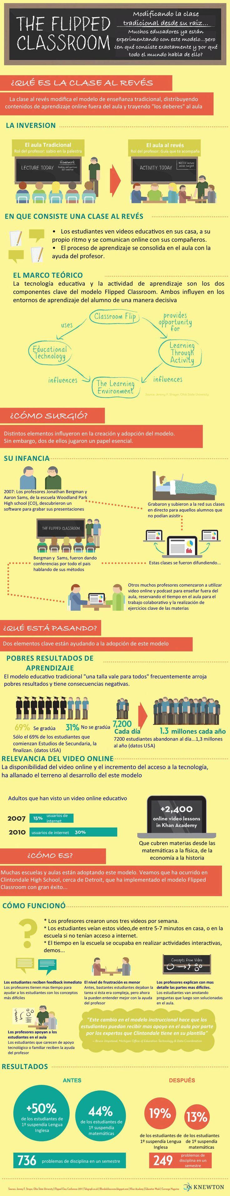 Infografía The Flipped Classroom. Explicación de este método de enseñanza traducido al español. What is the flipped classroom
